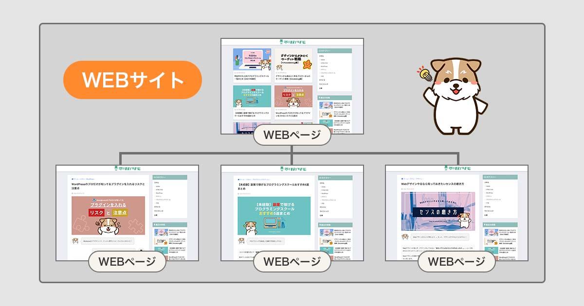 WEBサイトの構成図